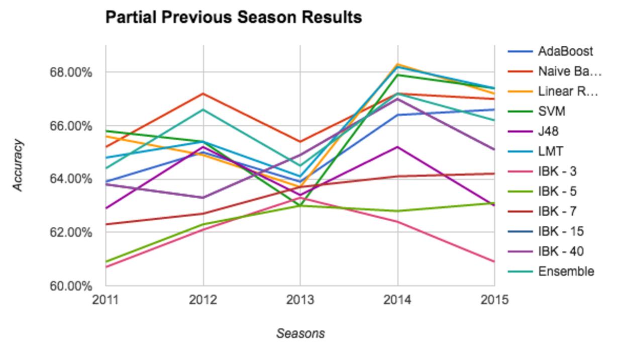 NBA Game Prediction